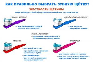 ЯК ПРАВІЛЬНА абраць зубную шчотку
